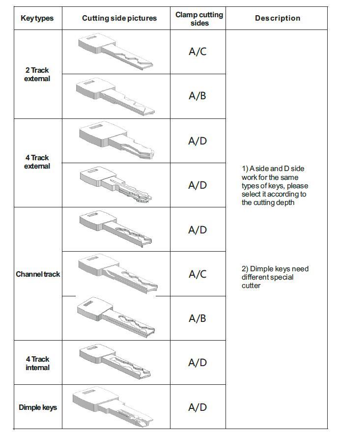 How to Use Condor XC-Mini Plus Key Cutting Machine-6